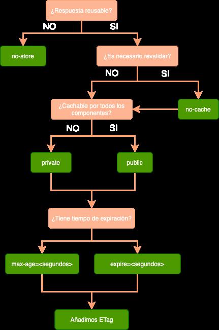 uso header cache-control