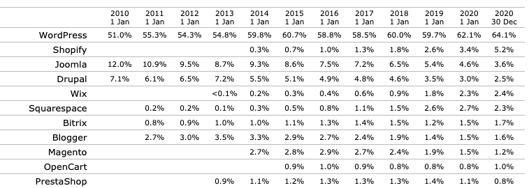 Market share yearly trends for content management systems December 2020 optimized
